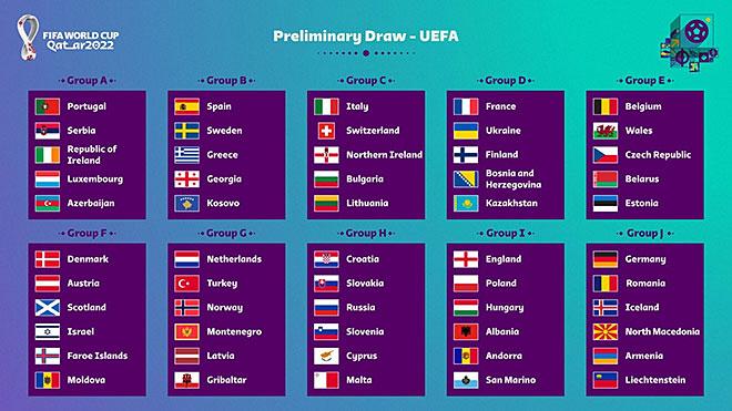 قرعة تصفيات أوروبا المؤهلة لكأس العالم 2022