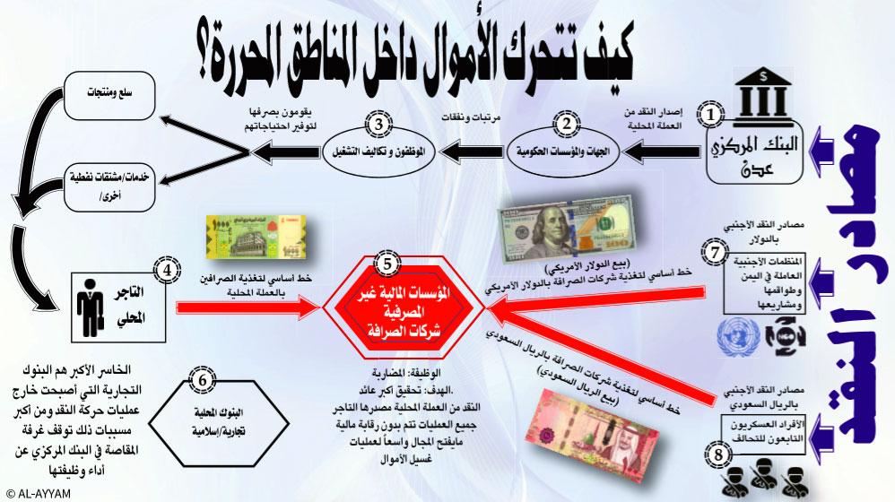 رسم توضيحي لحركة الأموال في السوق المحلي للمحافظات المحررة